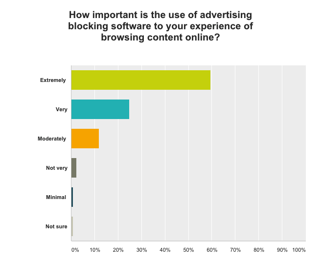 How important is the use of adblocking software
