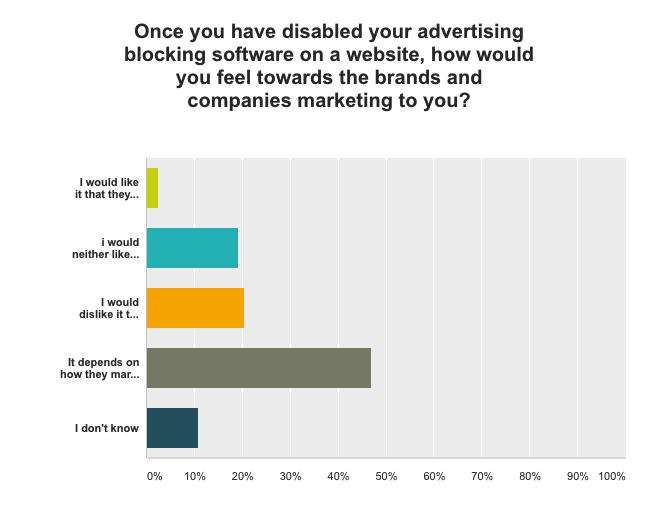 users dislike disabling adblock